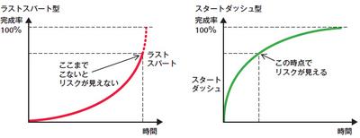 完成率の比較画像
