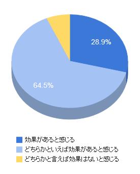 U2plusユーザーアンケート結果の画像