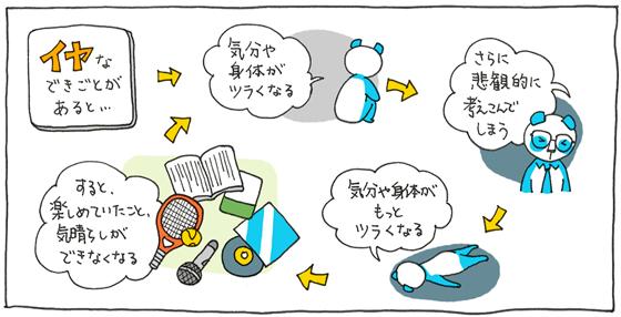 U2plusの認知行動療法ガイドの画像